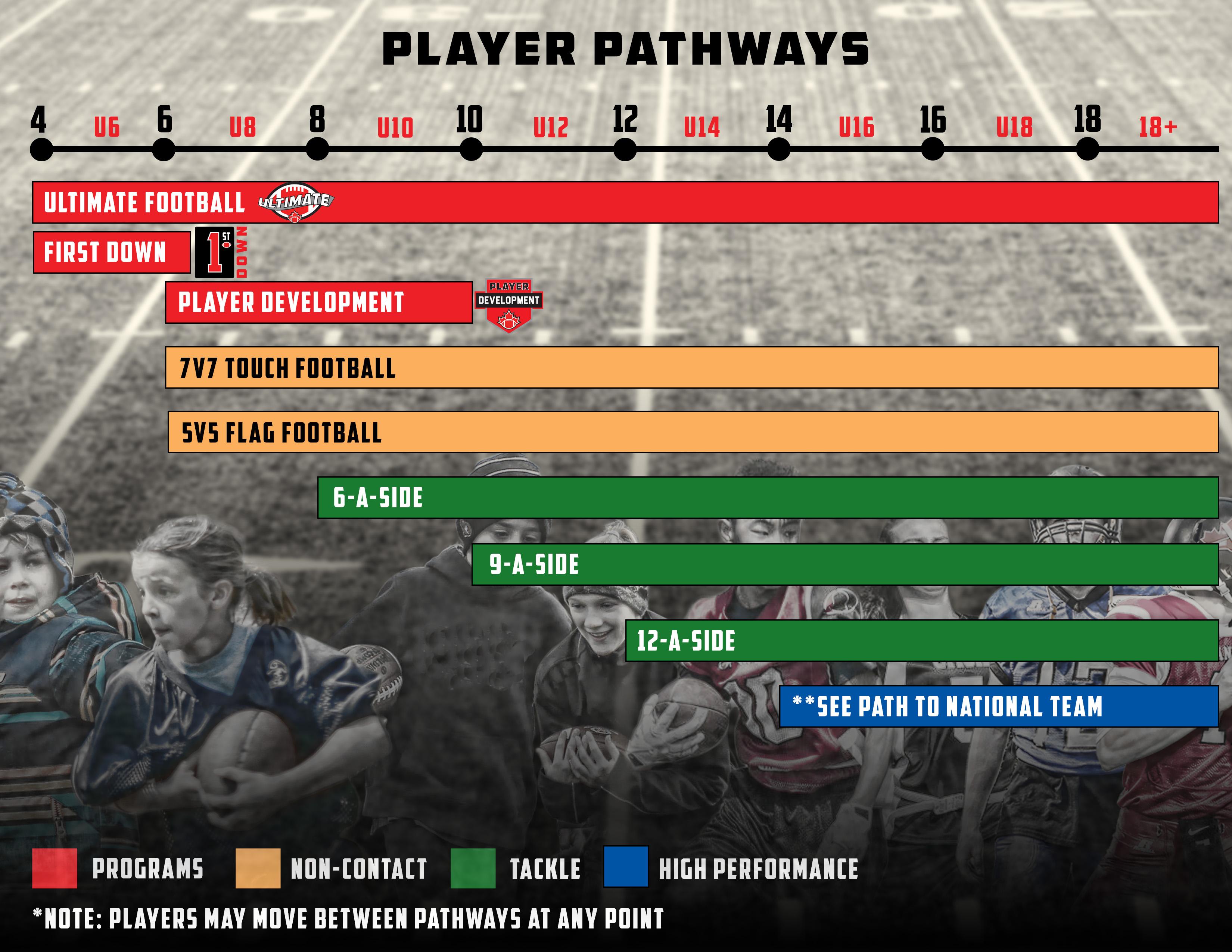 Player Pathways_v2
